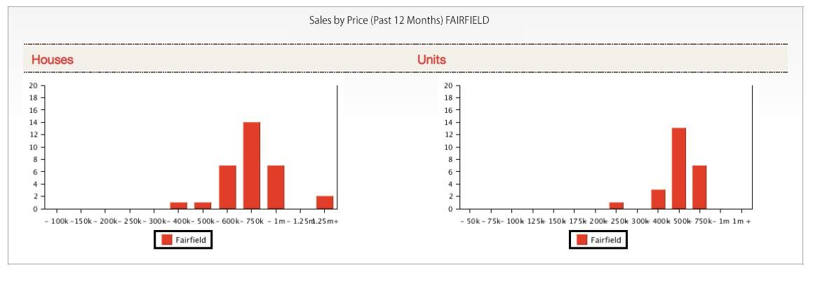 Sales Price Fairfield