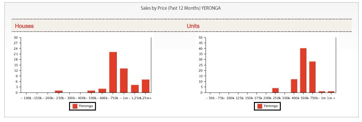 Sales Price Yeronga