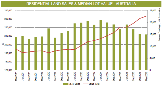 Land price growth moderates in early 2016